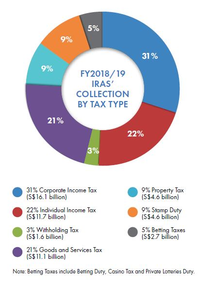 FY2018/19 Tax Revenue