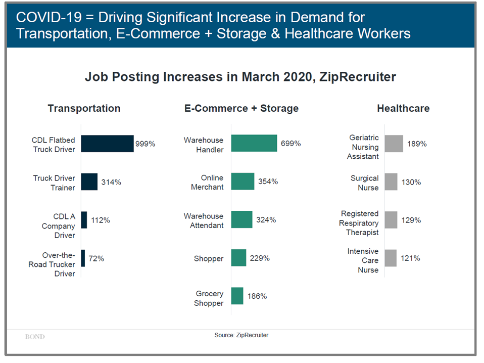Increasing Demand for Gig Economy Workers