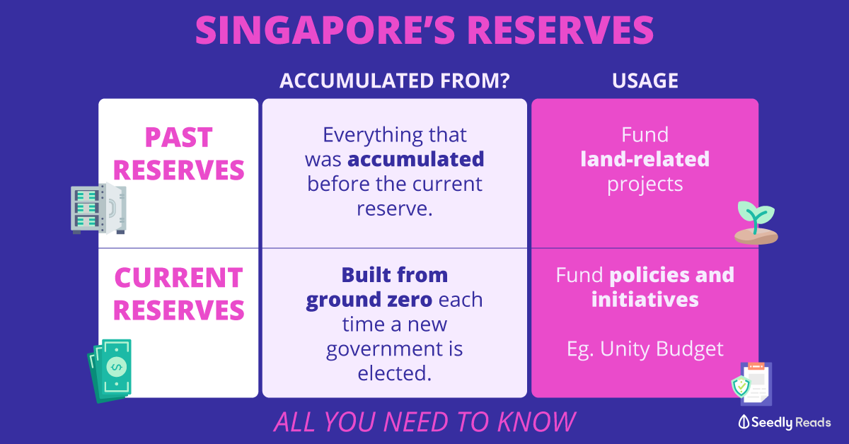 Singapore's reserves. Past and current reserves