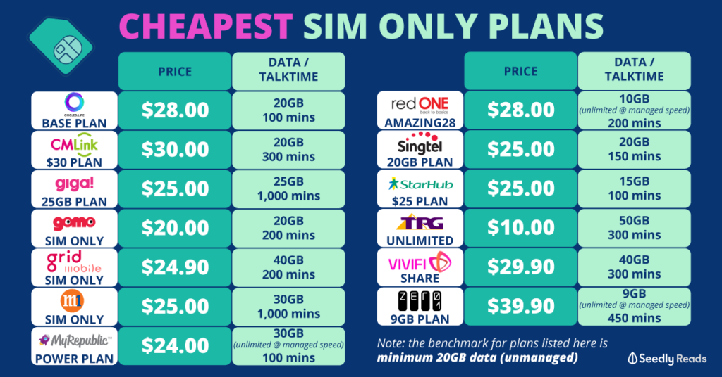 Seedly Cheapest SIM Only Plan
