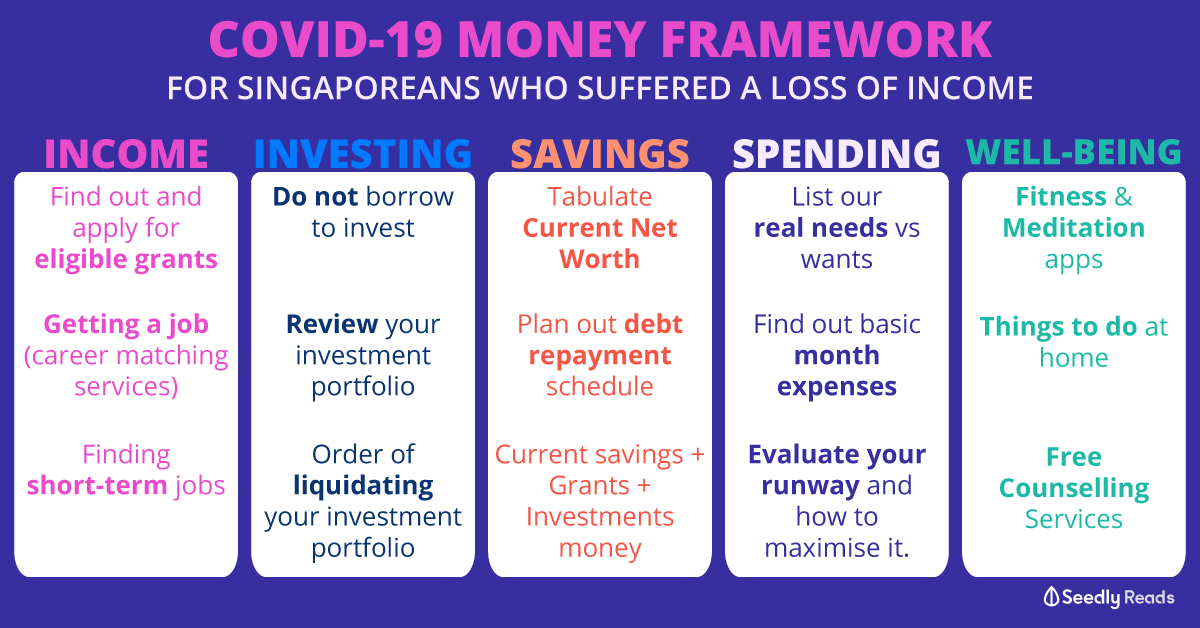 COVID-19 Framework Loss of income