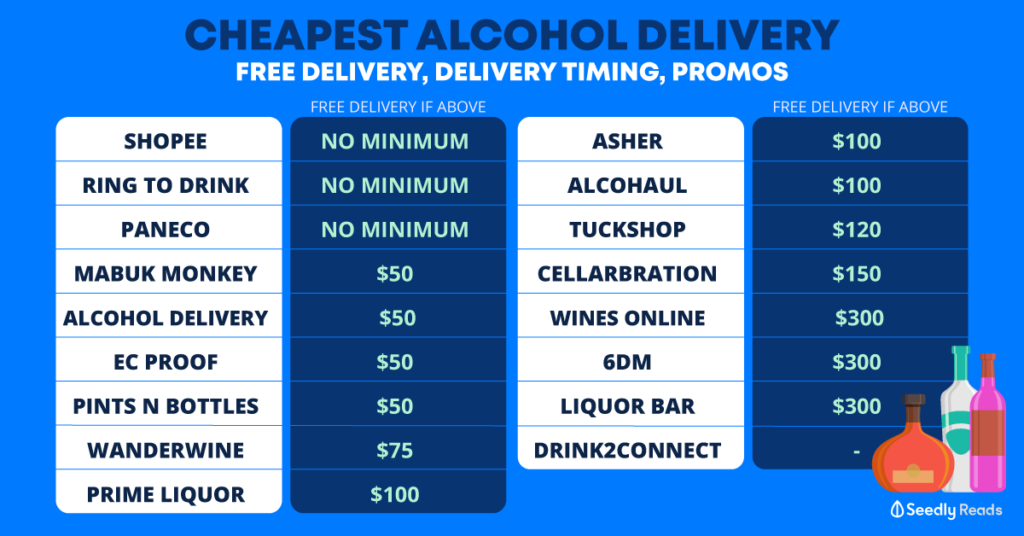 Cheapest alcohol delivery in Singapore