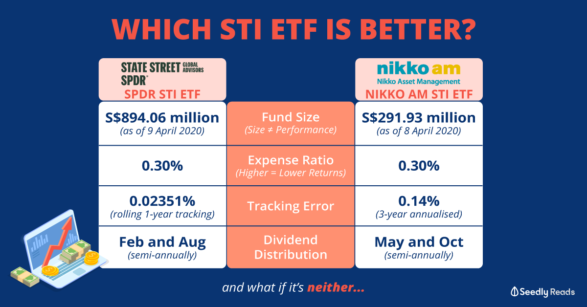 Seedly SPDR STI ETF Vs Nikko AM STI ETF