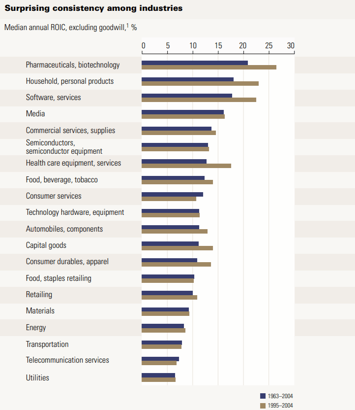 average return on invested capital for various sectors from 1963 to 2004