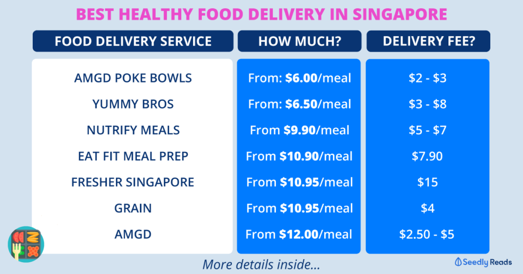 Best Healthy Food Delivery Singapore