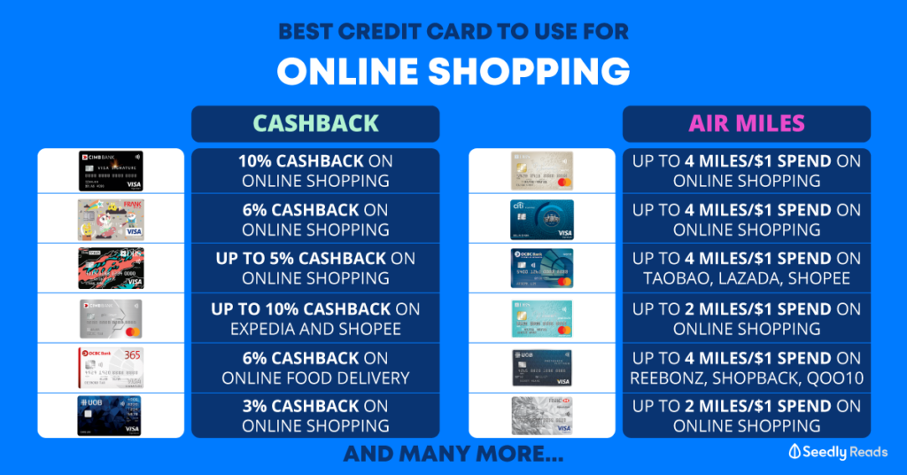 Best Credit card for online shopping. Miles and cashback