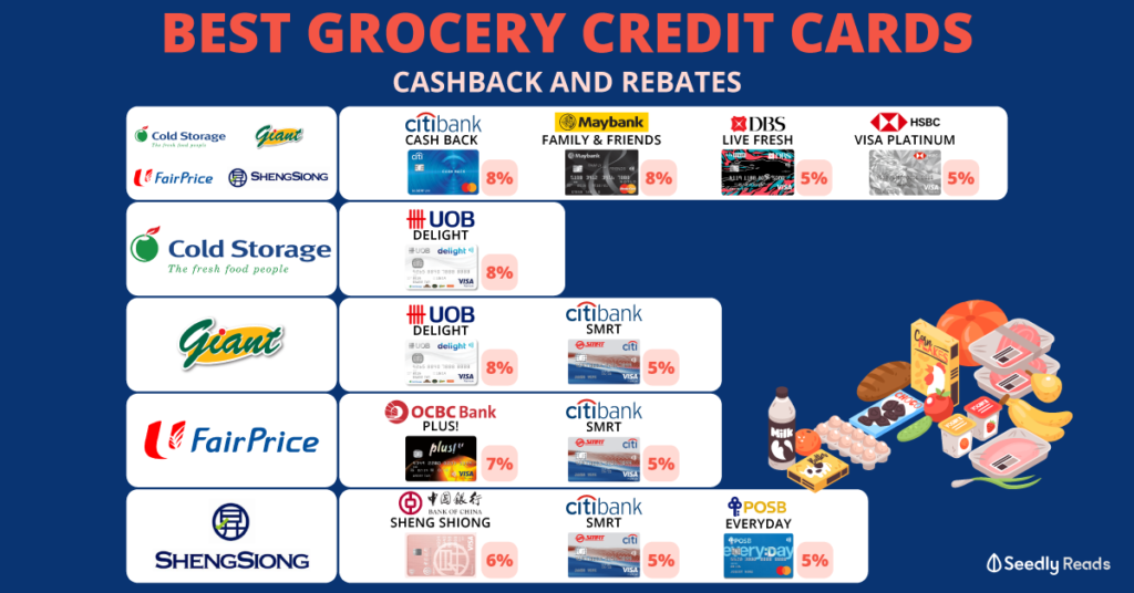 Seedly Best Grocery Credit Cards