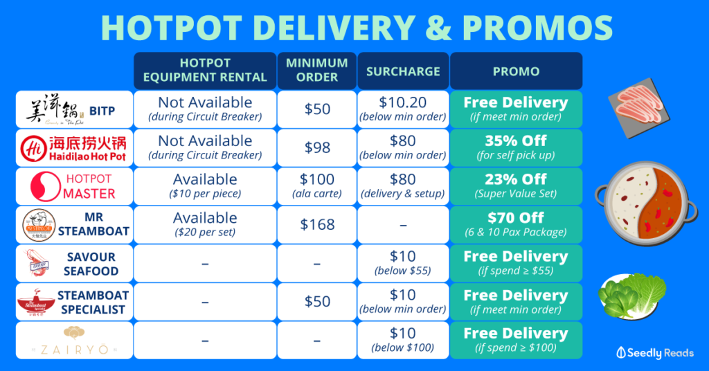 Seedly Compilation of Hotpot Delivery Promos Discounts
