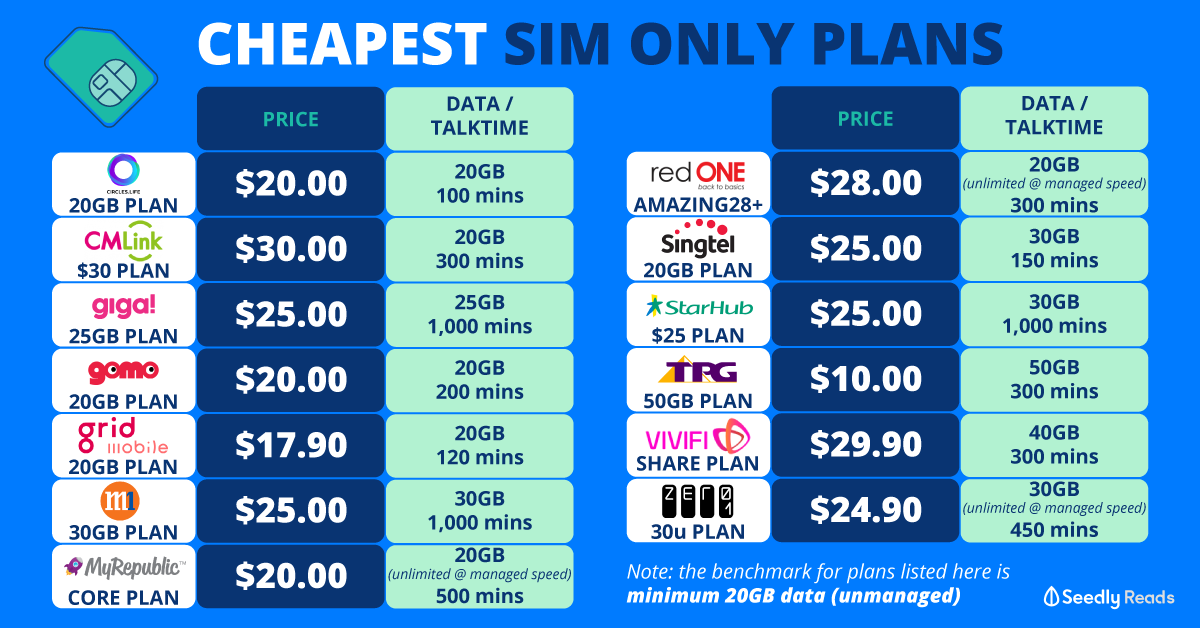 Seedly CheapeSeedly Cheapest SIM Only Plan (2020)st SIM Only Plan