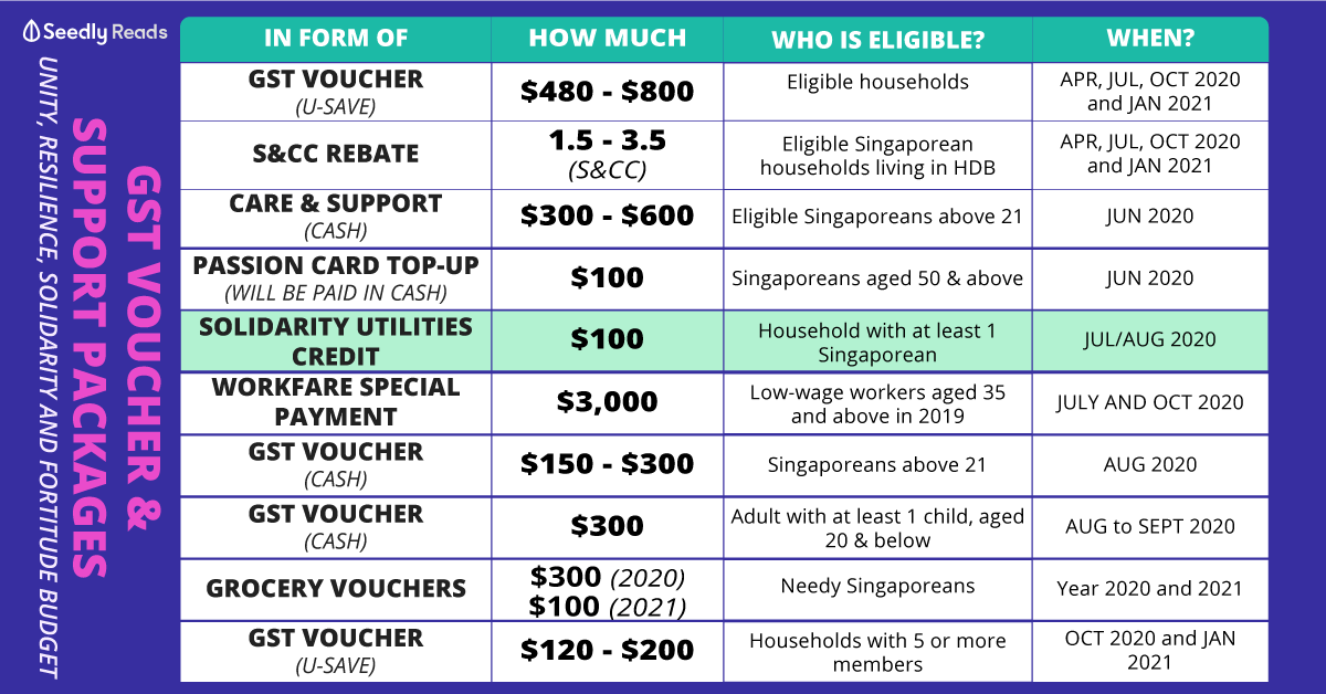 GST Vouchers and payout packages