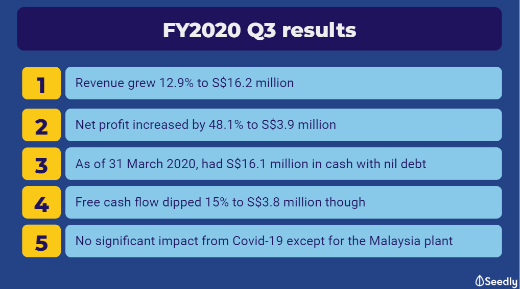 Micro-Mechanics FY2020 Q3 summary