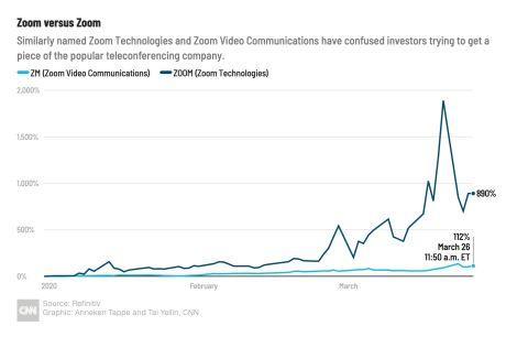 Zoom Video Communication vs Zoom Technologies stock price