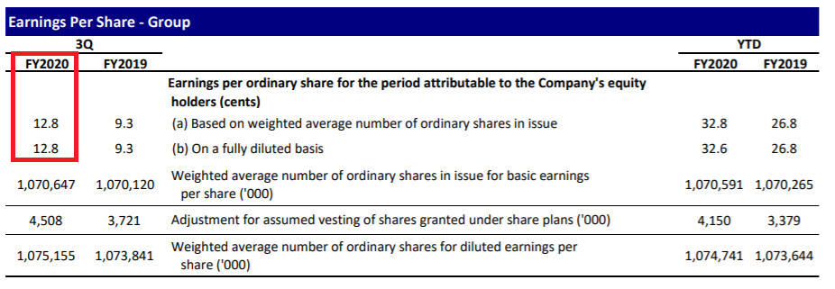 Singapore Exchange earnings per share 3QFY2020