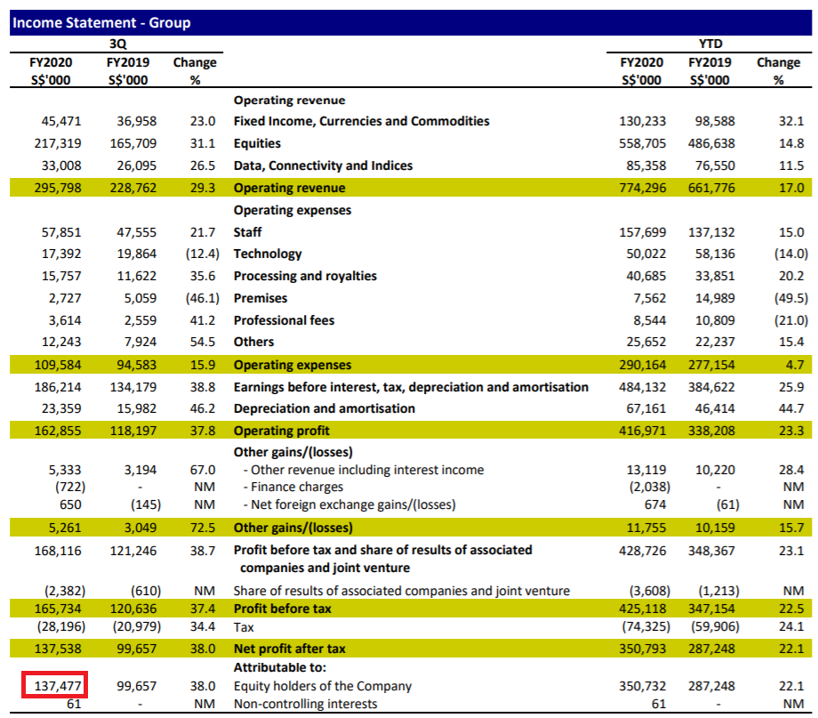 Singapore Exchange income statement 3QFY2020