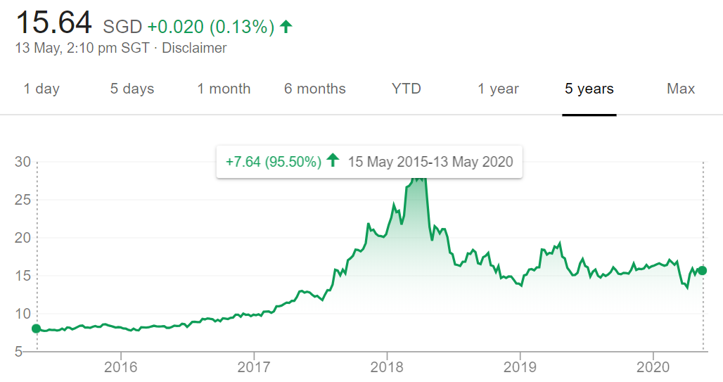 Venture share price on Seedly blog