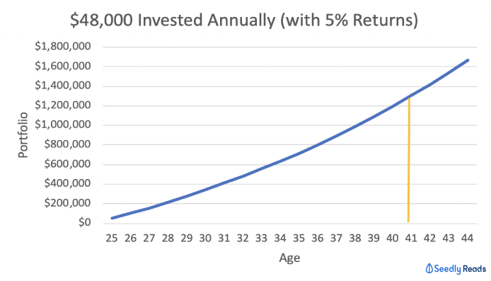 investing 48k with 5 percent returns