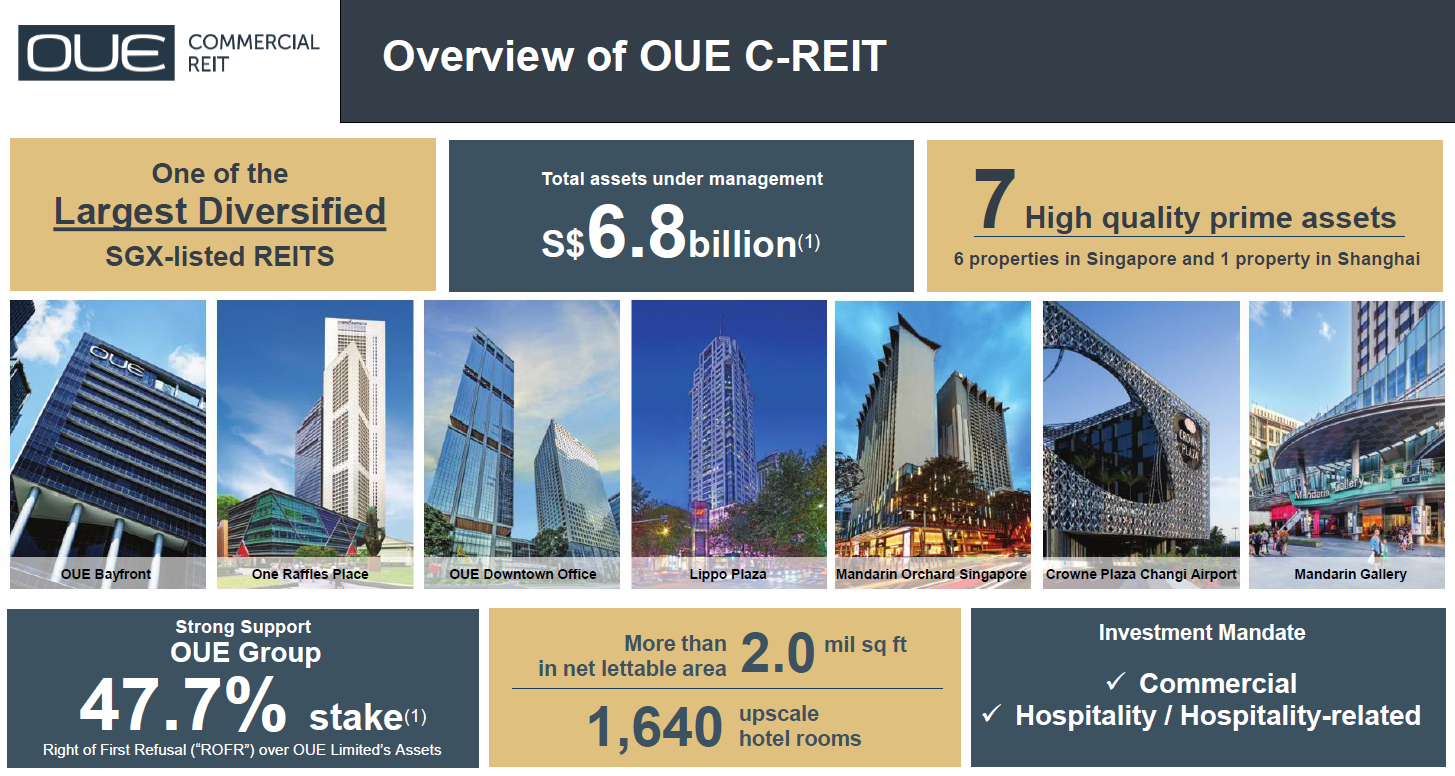 OUE Commercial REIT overview (as of 31 March 2020)