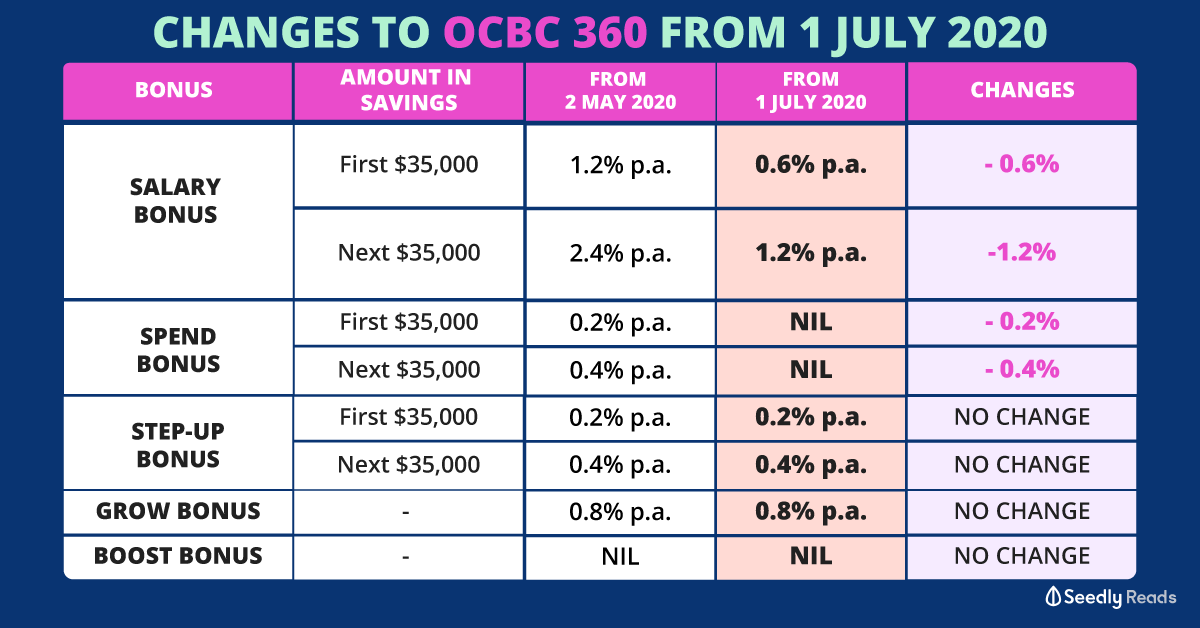 OCBC 360 changes 1 July 2020