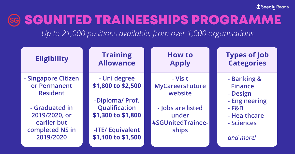 SGUnited Traineeships Programme: Up to 21,000 Positions Available
