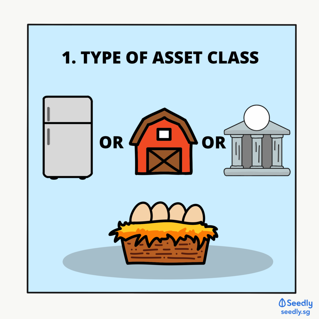 Diversifying Based On Type Of Asset Class