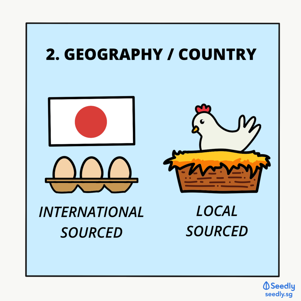 Diversification Based On Geography