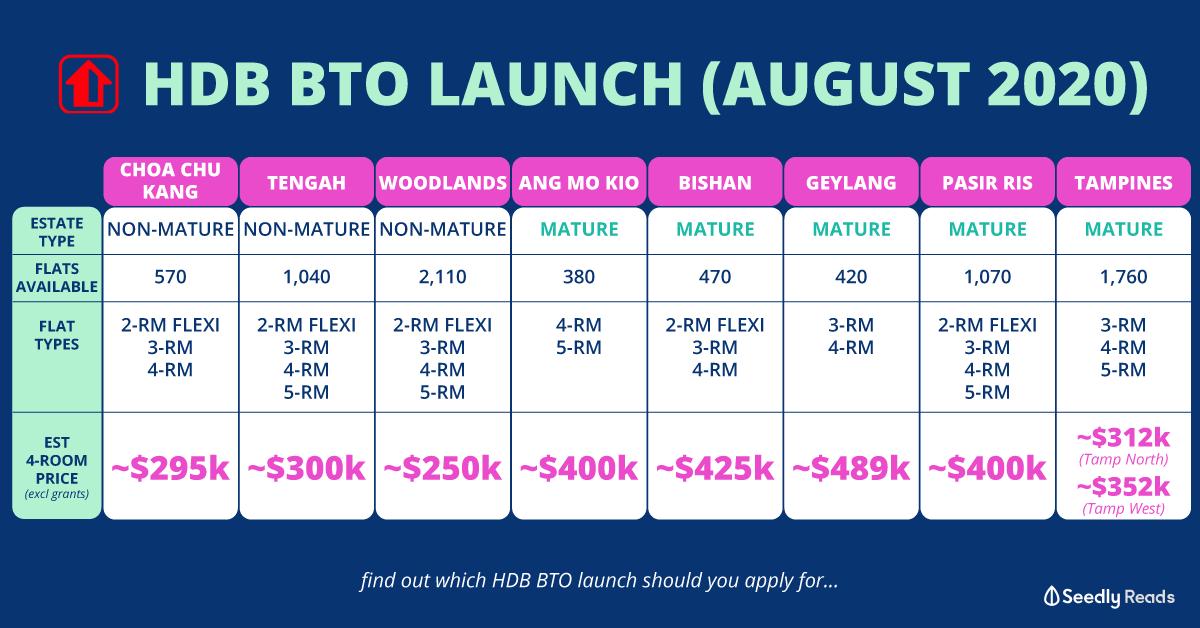 Seedly HDB BTO August 2020