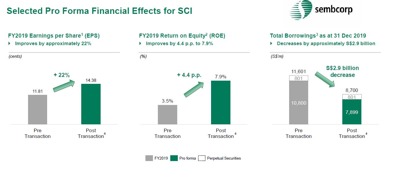 Sembcorp announcement pro forma financials