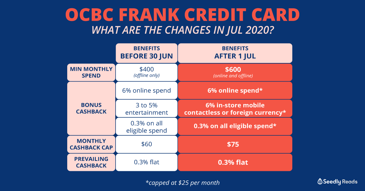 Seedly OCBC FRANK Credit Card Benefit July Change
