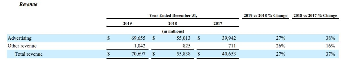 Facebook revenue from 2017 to 2019