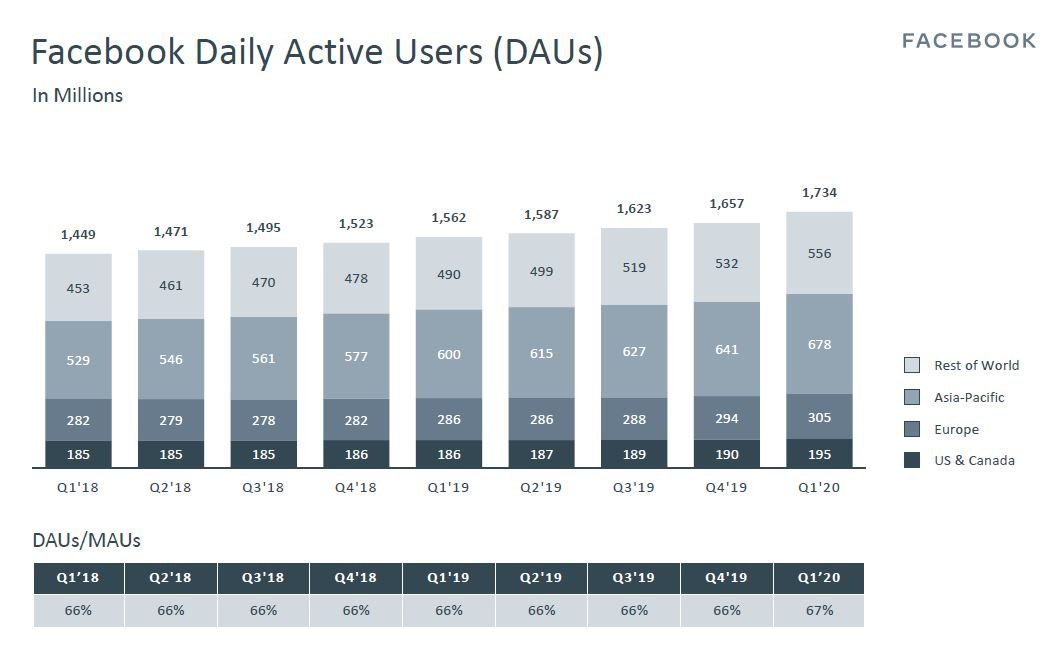 Facebook Daily Active Users (as of 1Q2020)