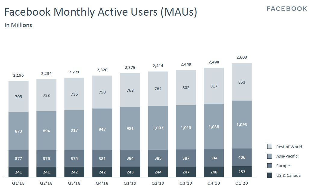 Facebook Monthly Active Users (as of 1Q2020)