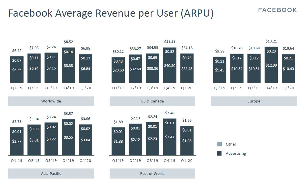 Facebook ARPU (as of 1Q2020)
