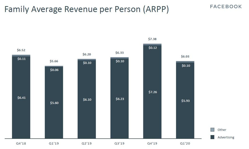 Facebook ARPP (as of 1Q2020)