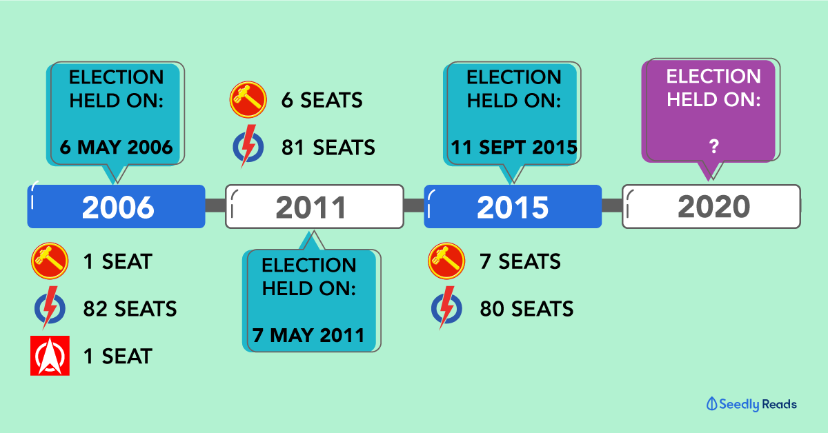 GE2020 Singapore: A Singaporean's Ultimate Guide to the Singapore General  Election