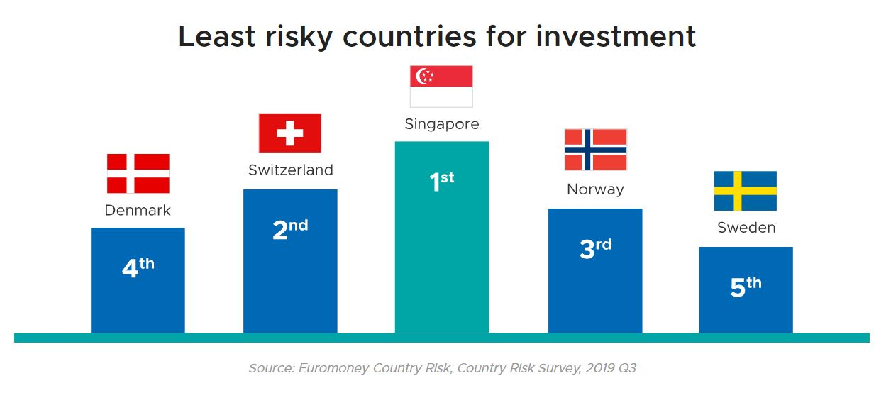 Singapore least risky for investments - EDB