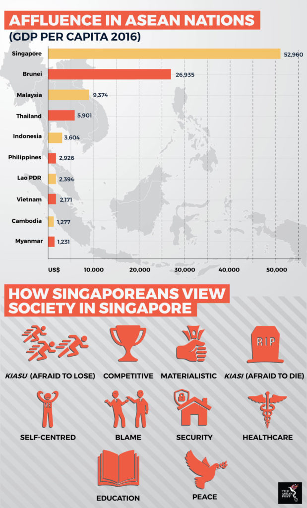 Affluence in ASEAN nations