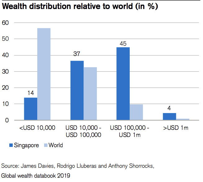 wealth distribution of Singapore relative to the world