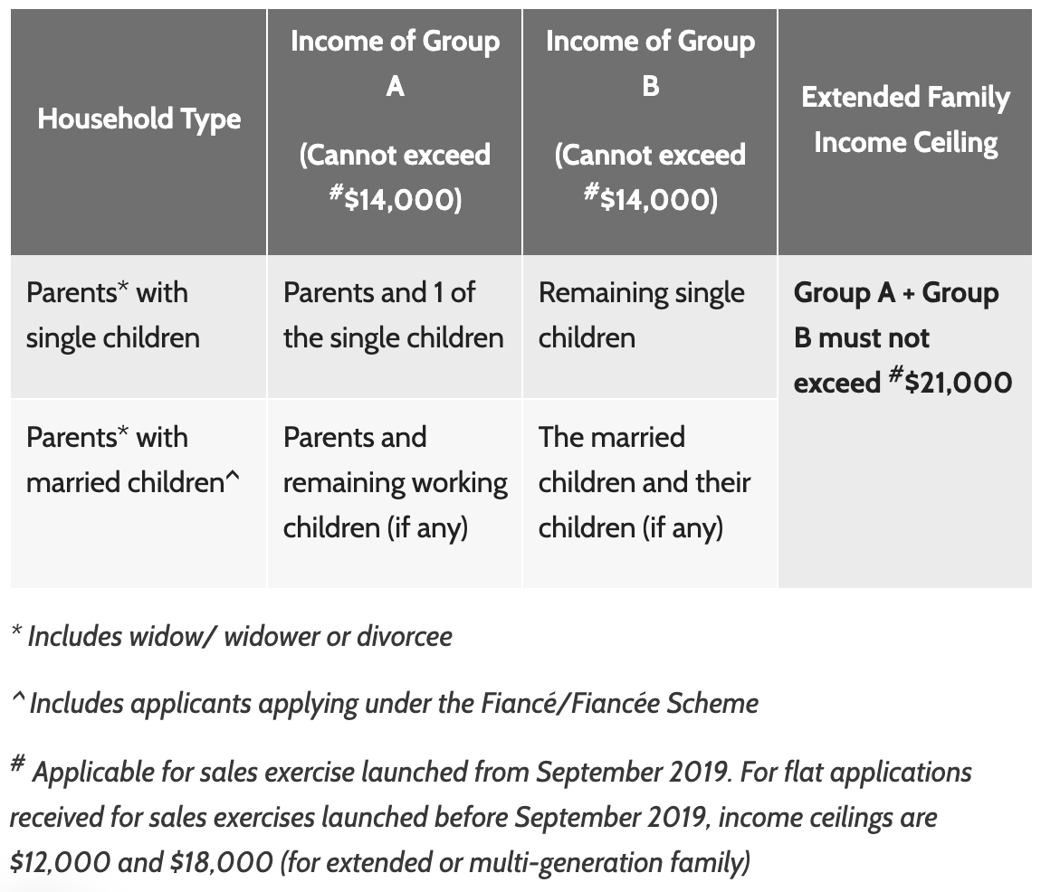 HDB Multi-generation income ceiling table