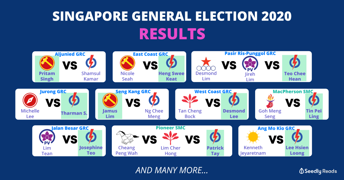 Singapore Election GE2020 results