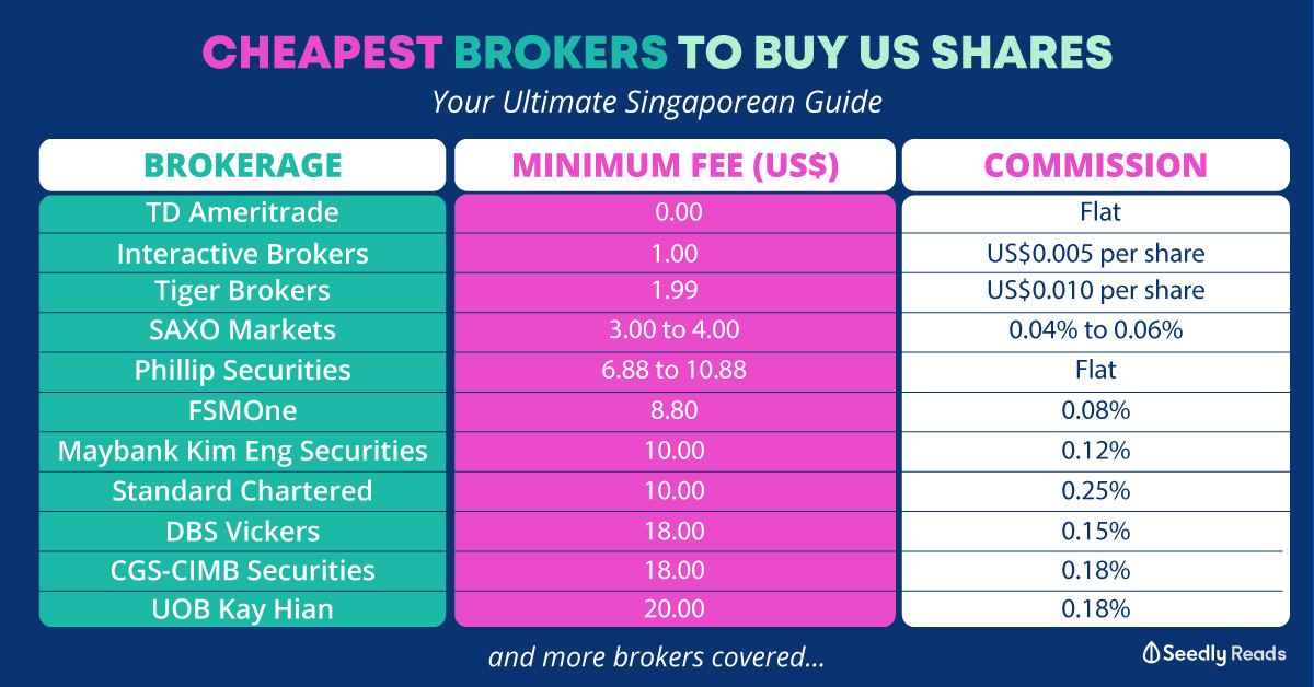 140920---Cheapest-US-brokerages_Seedly