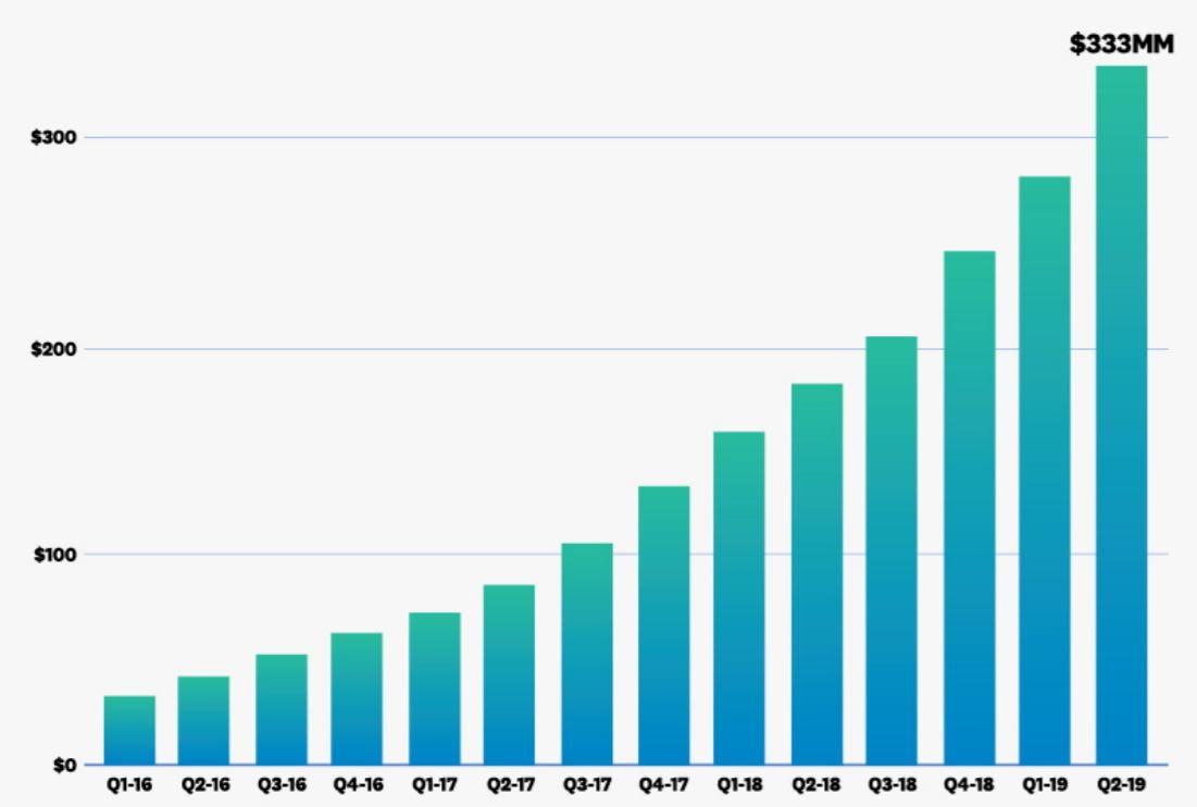 Datadog revenue growth