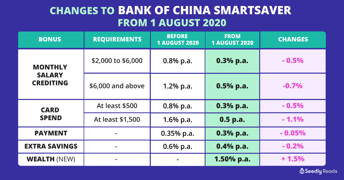 changes to BOC smartsaver interest rate 1 august 2020