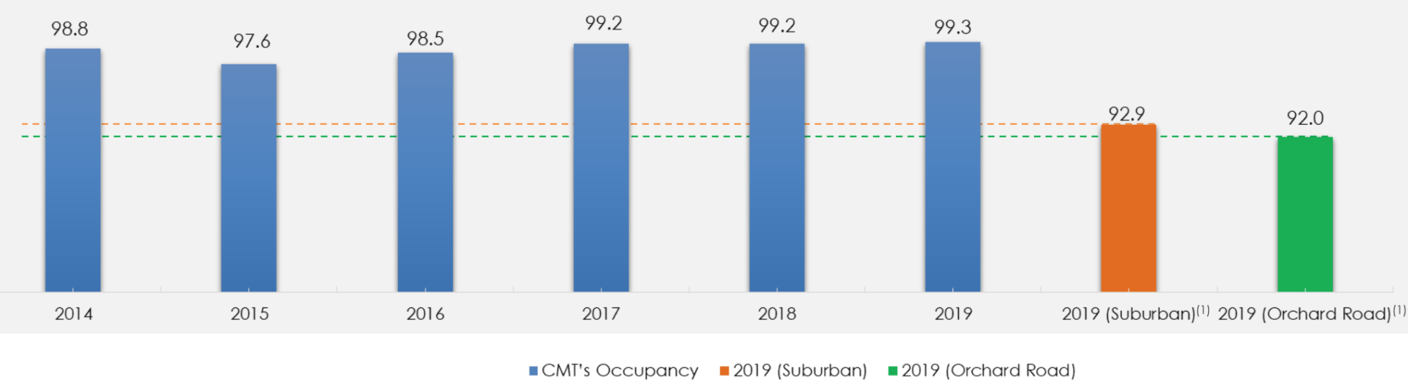 Capitaland mall trust occupancy rates 2020