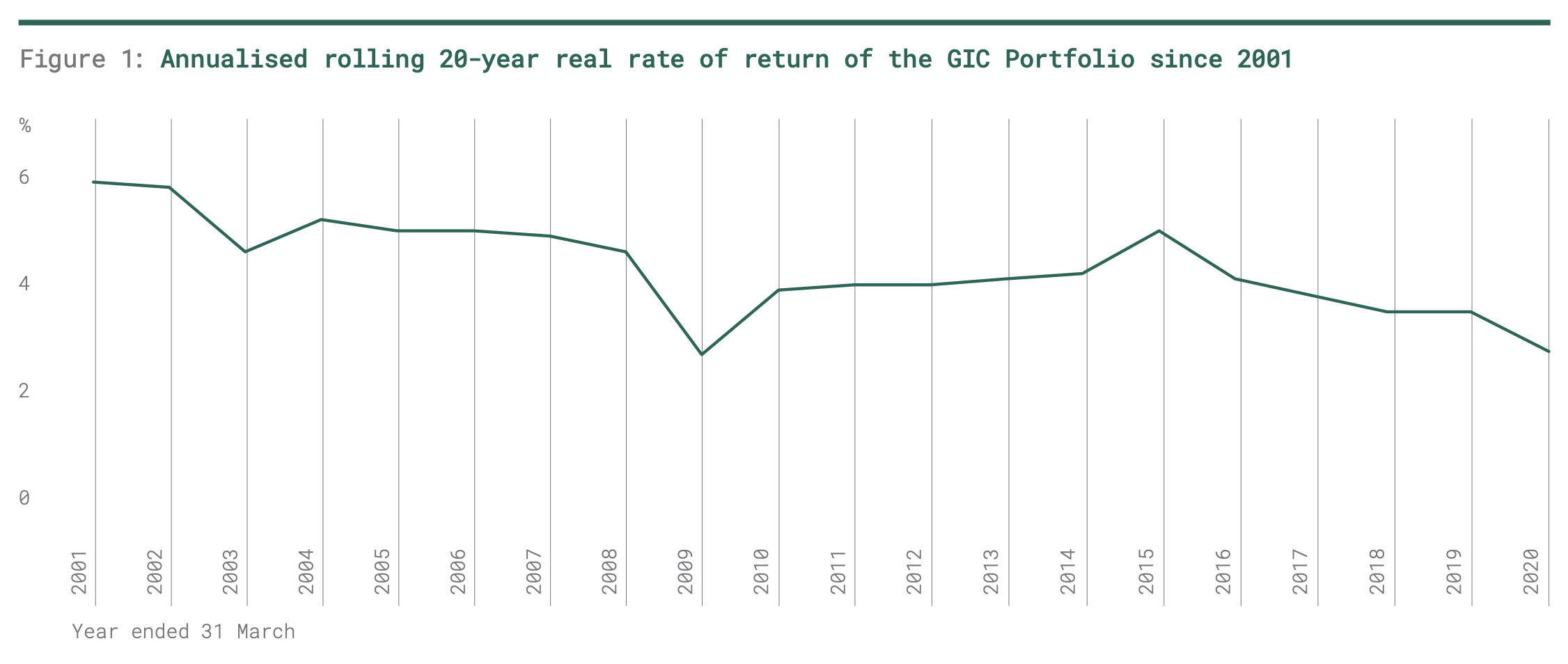GIC Singapore Annualised rolling 20 year real rate of return of the GIC portfolio since 2001
