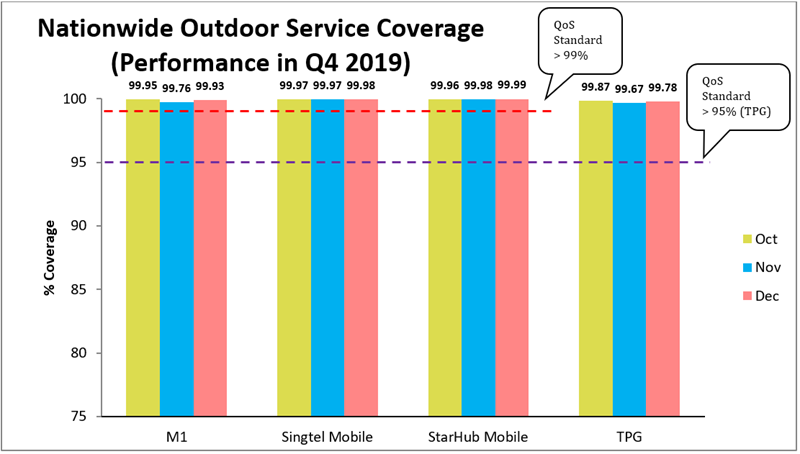 Nationwide Outdoor Service 4G Q4 2019