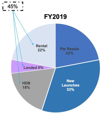 propnex revenue segments