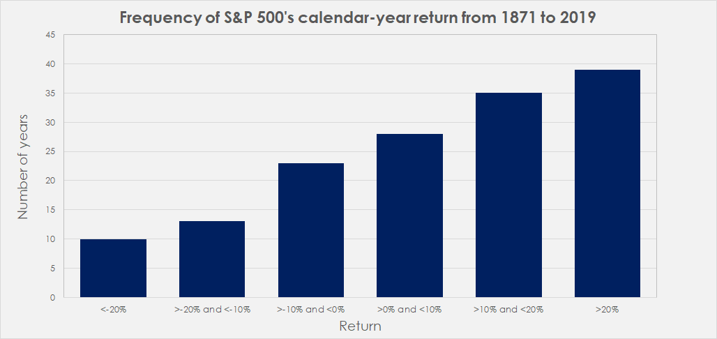 SP-500-return-frequency