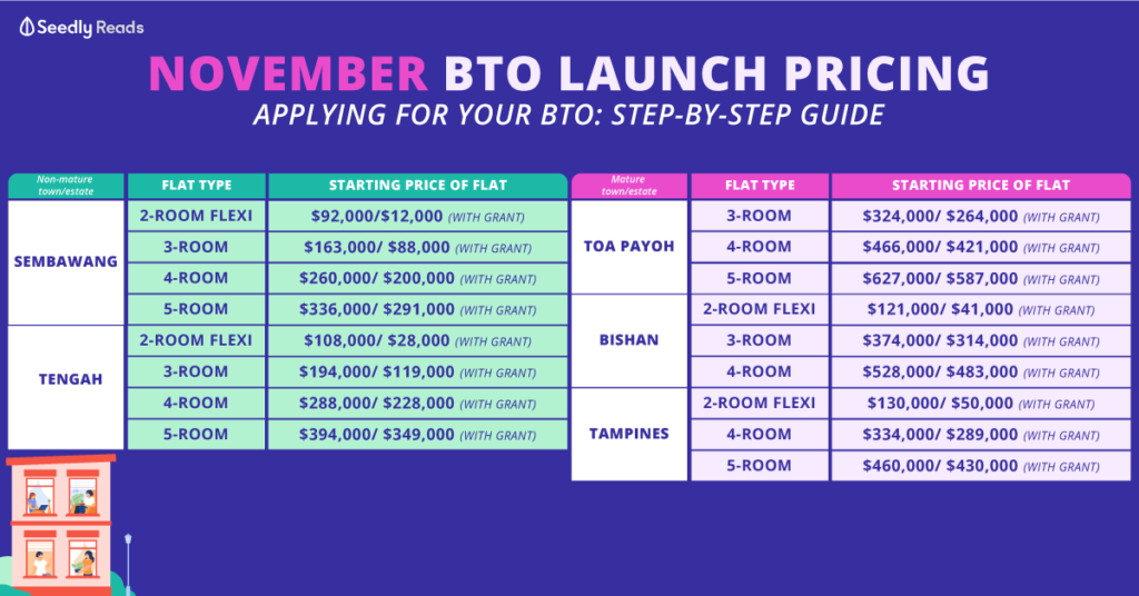 November BTO launch 2020 pricing