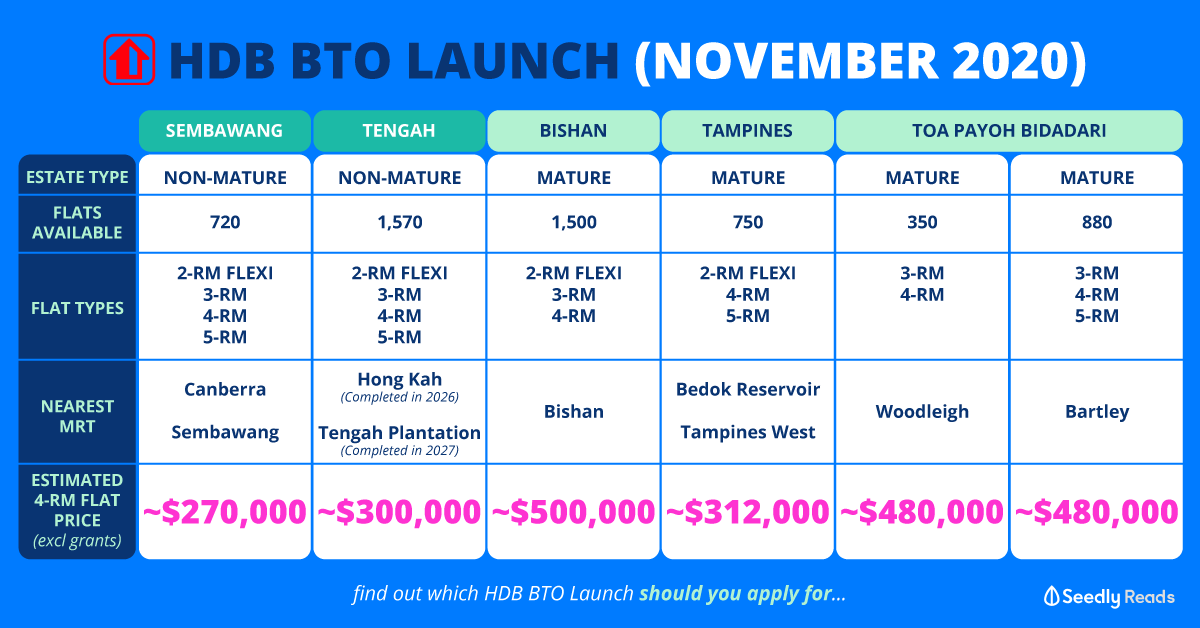 Seedly HDB BTO Launch November 2020