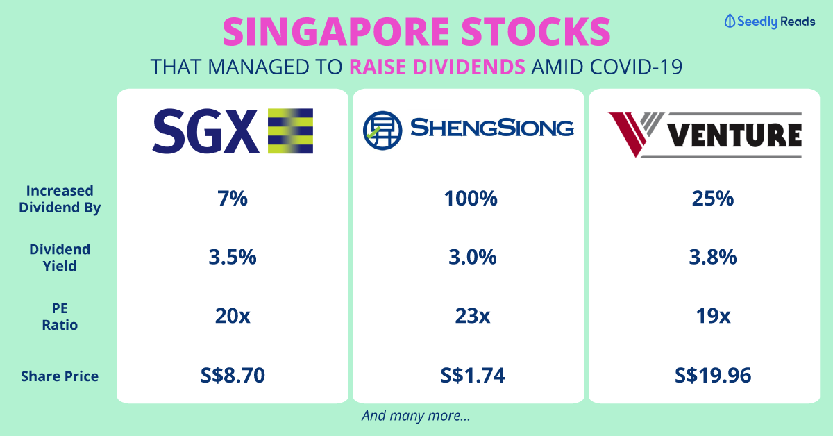 Stocks that increased dividend amid Covid-19 Seedly